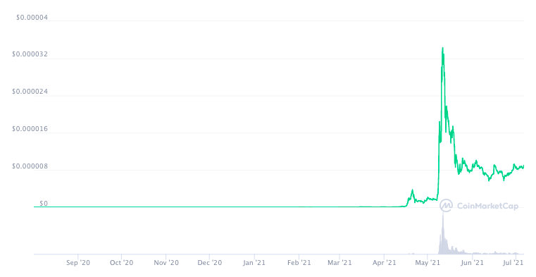 График курса SHIB с момента запуска по данным СoinMarketCap