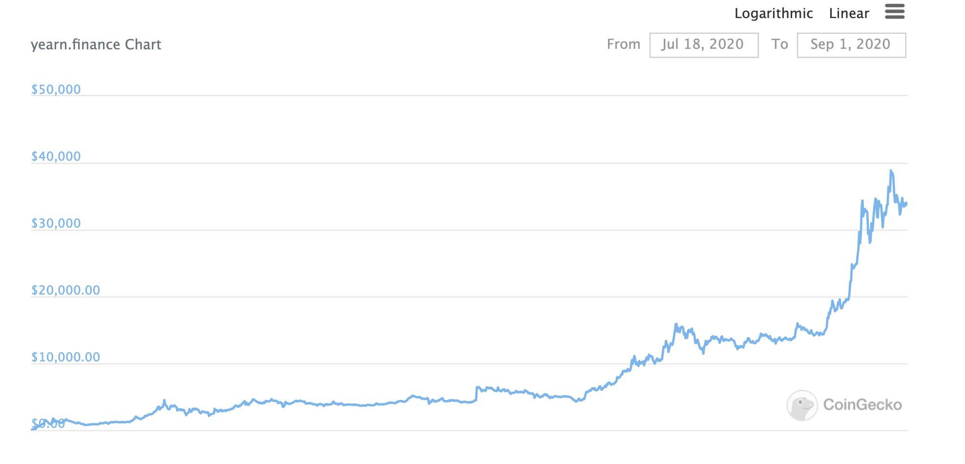 График курса YFI за полтора месяца