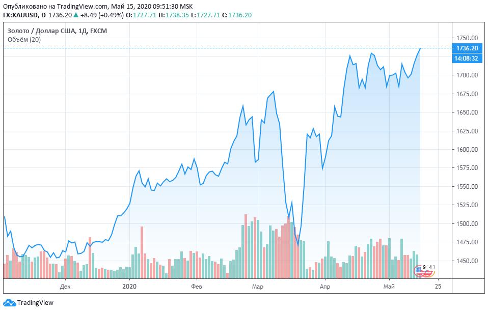 График курса золота в 2020 году