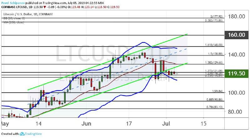 График LTC/USD, дневной таймфрейм
