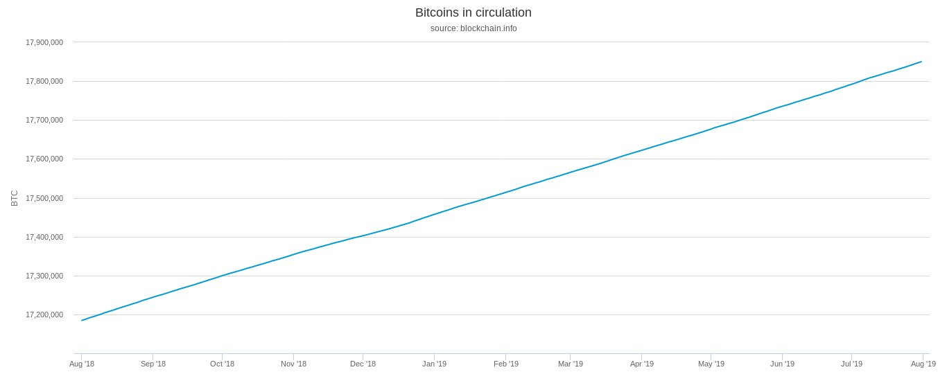 График эмиссии Bitcoin (BTC)