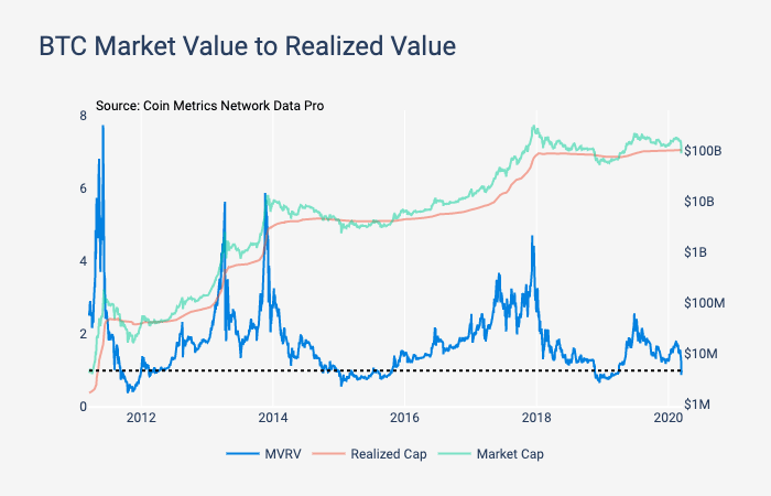 Индекс MVRV по биткоину