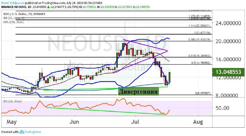 График NEO/USD, дневной таймфрейм