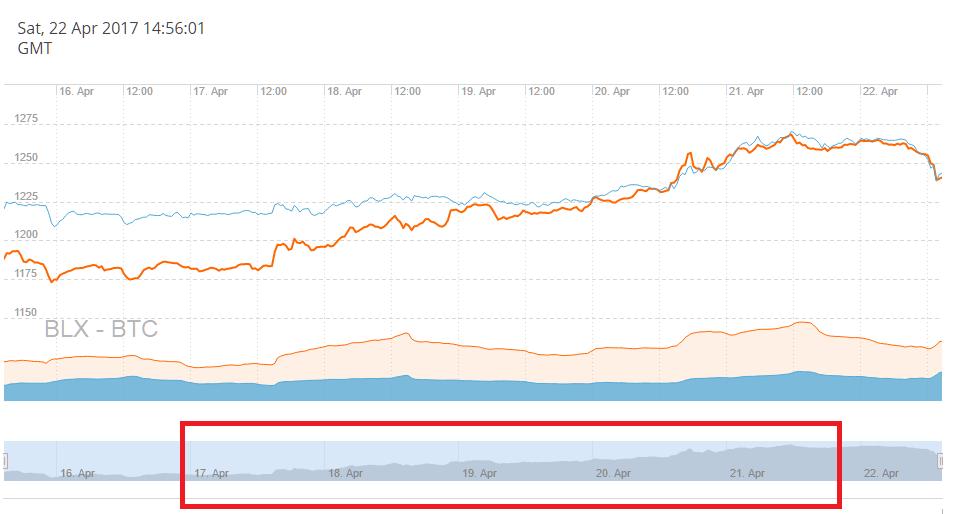 График объема торгов