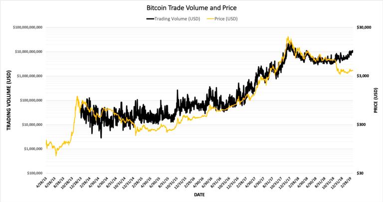 График объемов торгов Bitcoin (BTC) за 6 лет