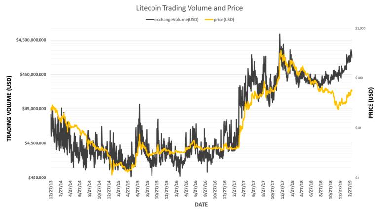 График объемов торгов Litecoin (LTC) за 6 лет