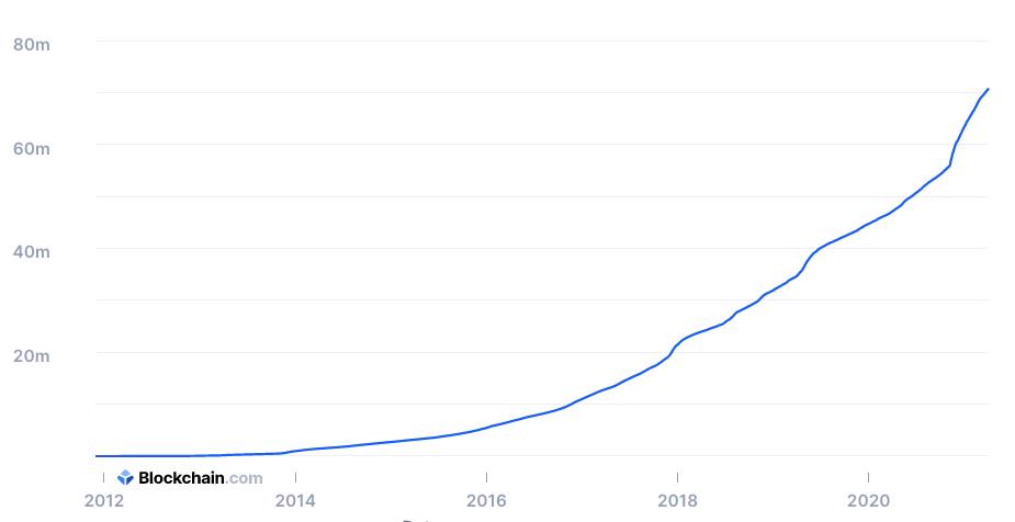 График общего количества BTC-адресов