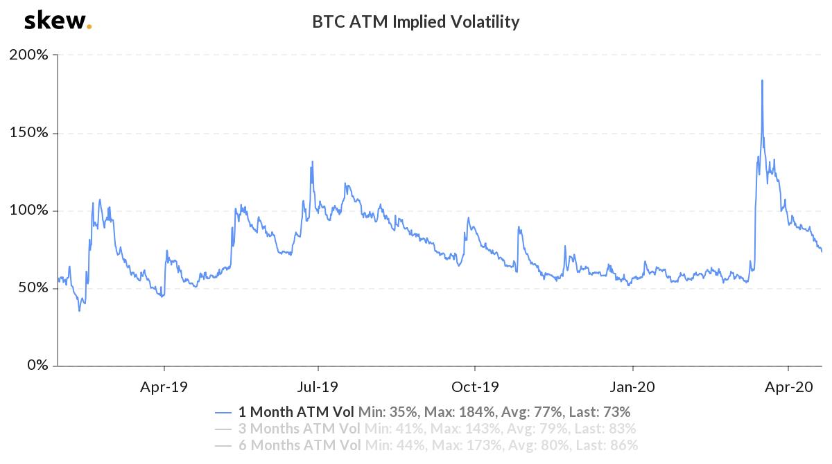 График волатильности на рынке биткоин-опционов