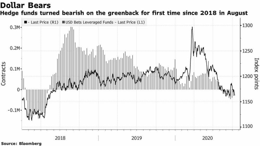 График падения доллара США