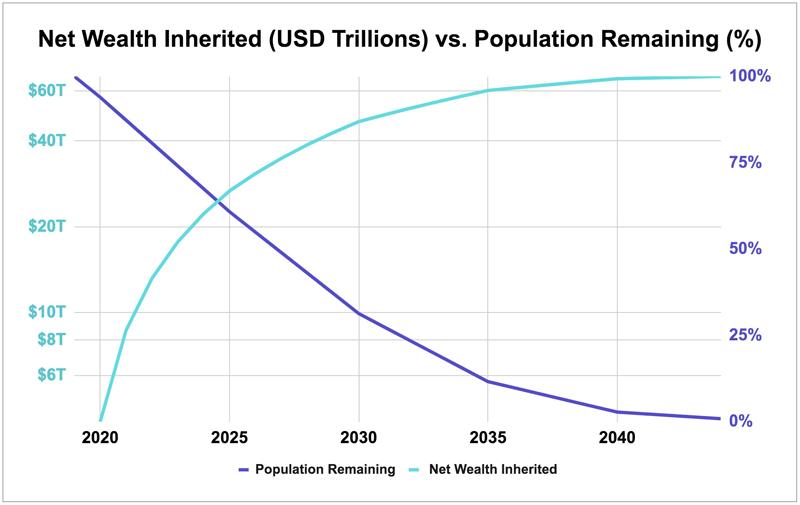 График передачи богатства миллениалам от поколения X