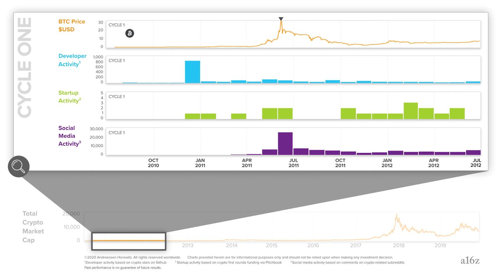 График первого цикла крипто-индустрии (2009−2012 годы)