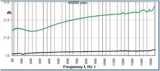 График по шумоподавлению высоких частот