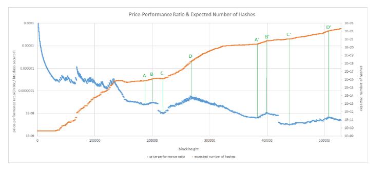 График PPR и ожидаемого количества хэшей