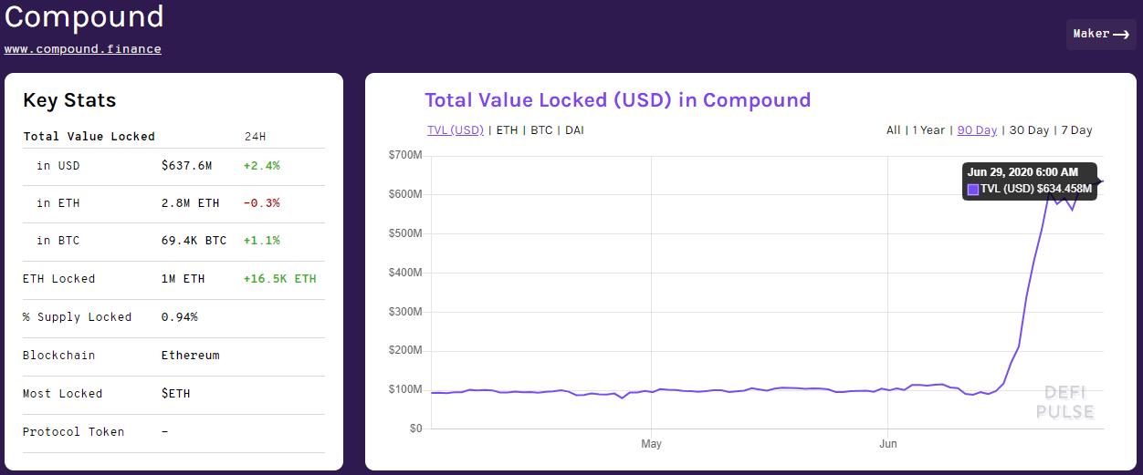 Приток средств в Compound после старта распределения токенов COMP
