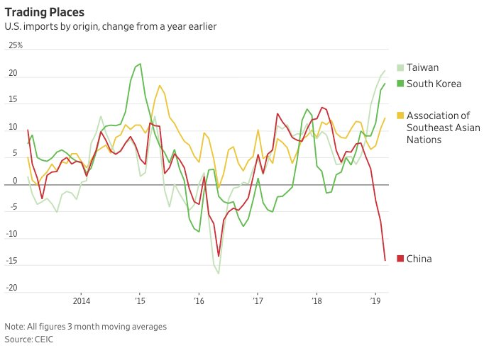 Динамика импорта США из азиатских стран