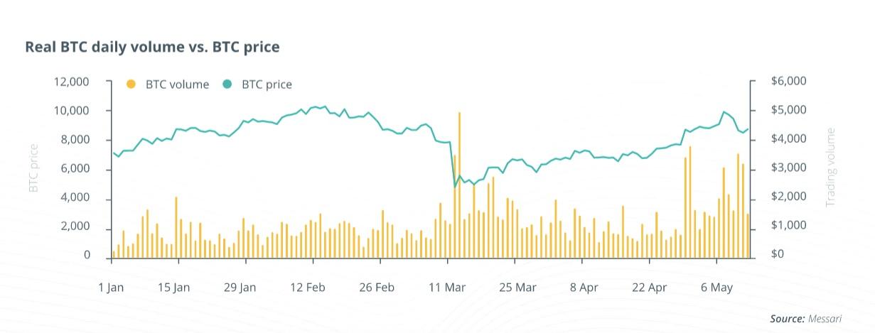 Рост биткоина сопровождается высоким объёмом торгов