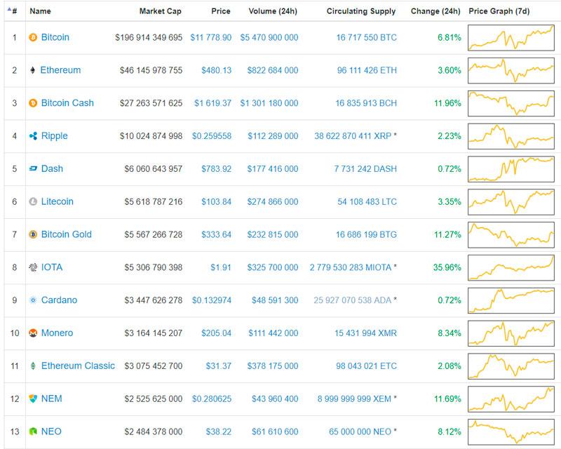 Рост цен на альткоины (данные Coinmarketcap)