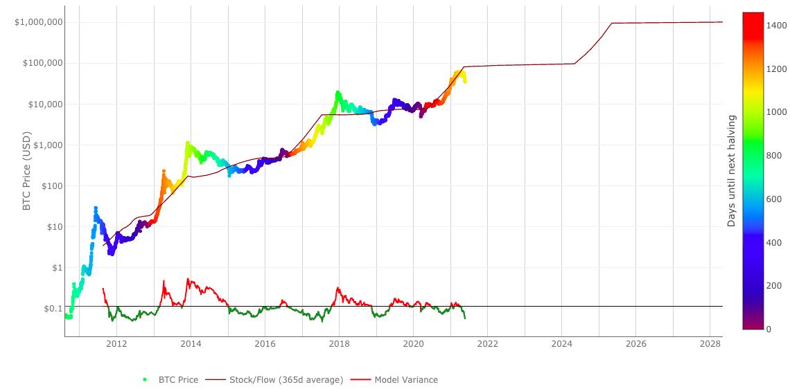 График роста биткоина, согласно Stock-to-Flow.