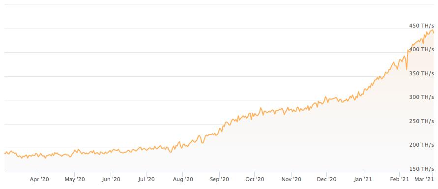График роста хешрейта Ethereum за последний год.