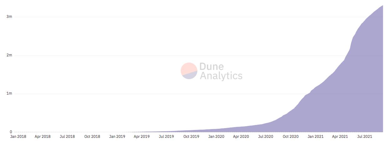 График роста количества уникальных DeFi-кошельков