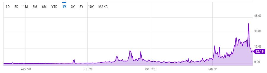 График роста комиссии в Ethereum за последний год.