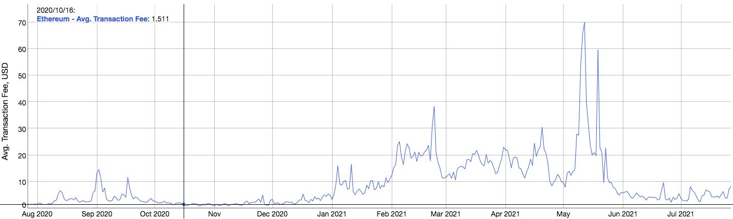 График роста комиссий в Ethereum в течение года