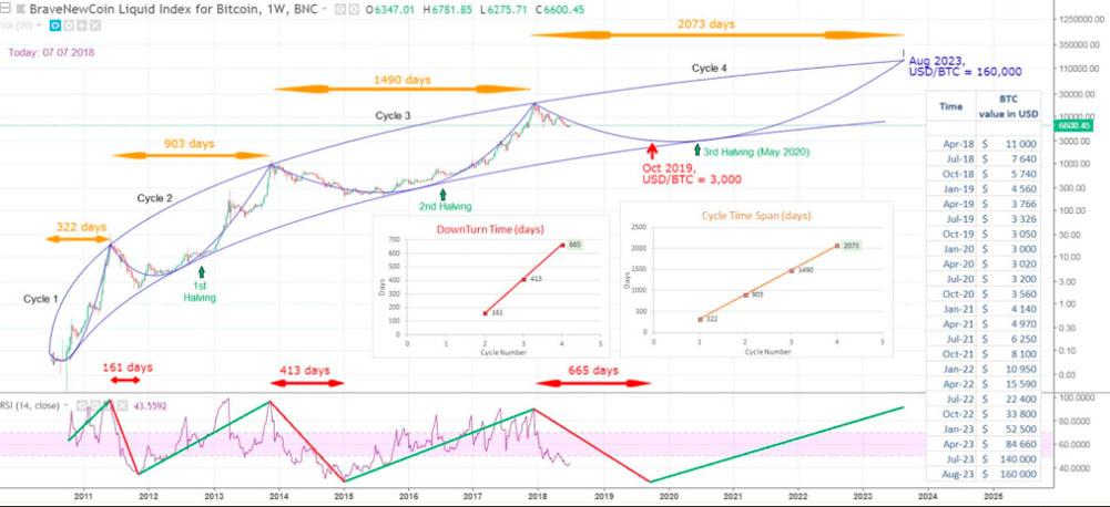 График с прогнозом курса биткоина до августа 2023 года