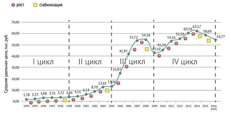 График роста рынка недвижимости за последние десятилетия