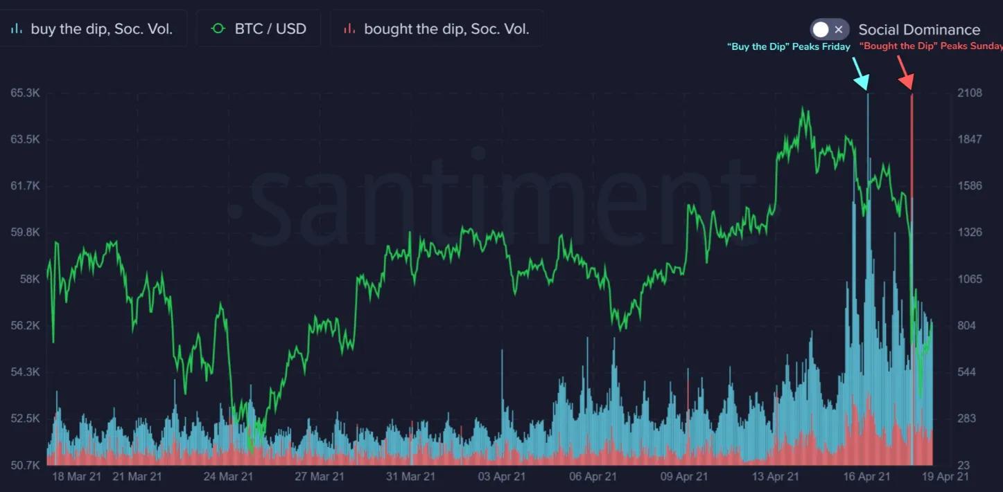 Частотность упоминания твитов с фразой «buy the dip» (покупайте на низах) и «bought the dip» (закупился на низах).