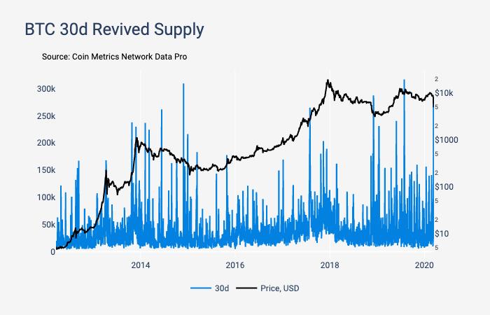 График перемещения биткоинов, находившихся на хранении 30 дней
