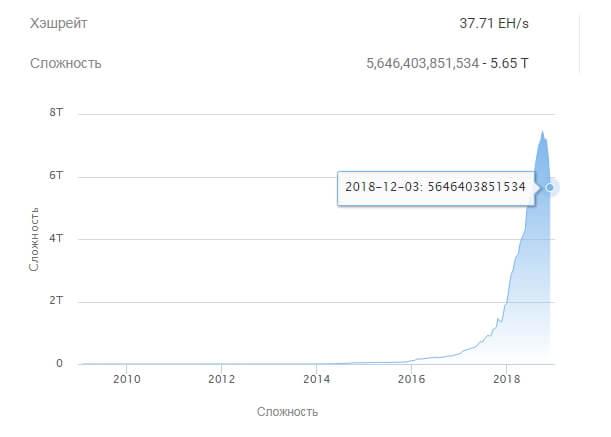 График сложности майнинга в сети биткоин