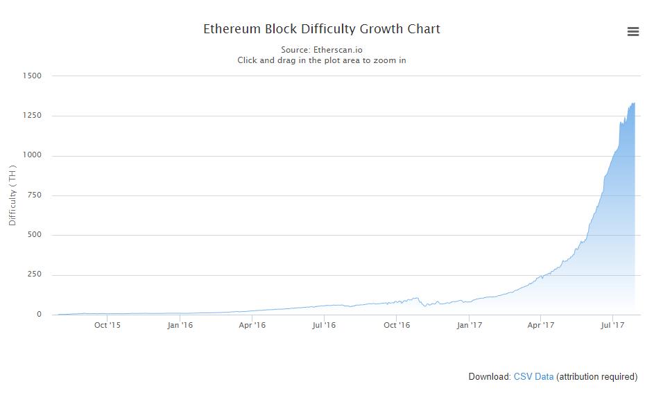 График сложности сети Ethereum (ETH)