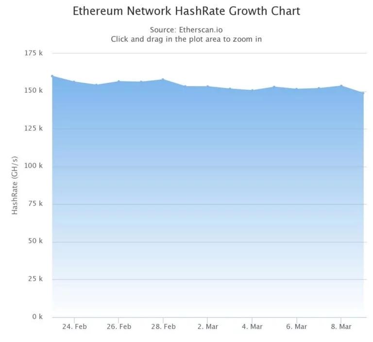 Средний хэшрейт в сети Ethereum