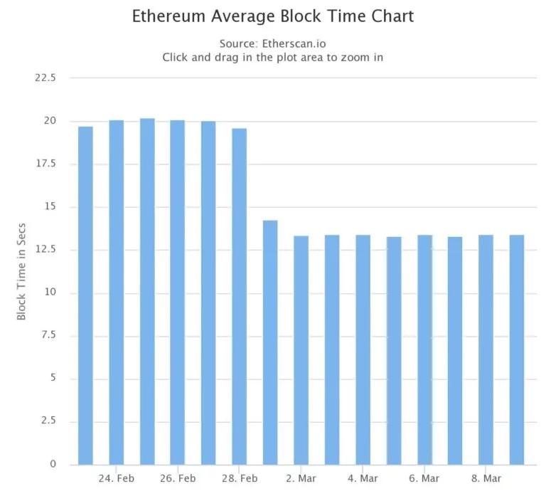 Среднее время майнинга блока в сети Ethereum