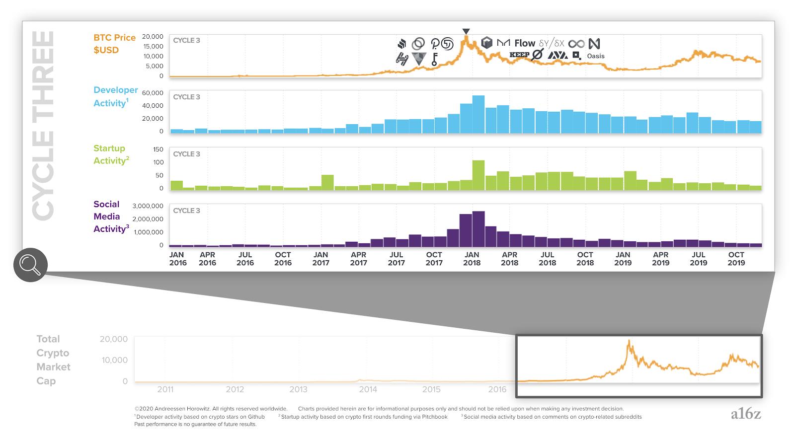 График третьего цикла крипто-индустрии (2016−2019 годы)