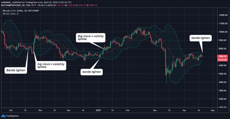 График волатильности курса биткоина