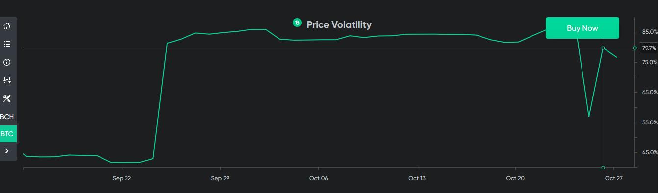 График волатильности цен на биткоин