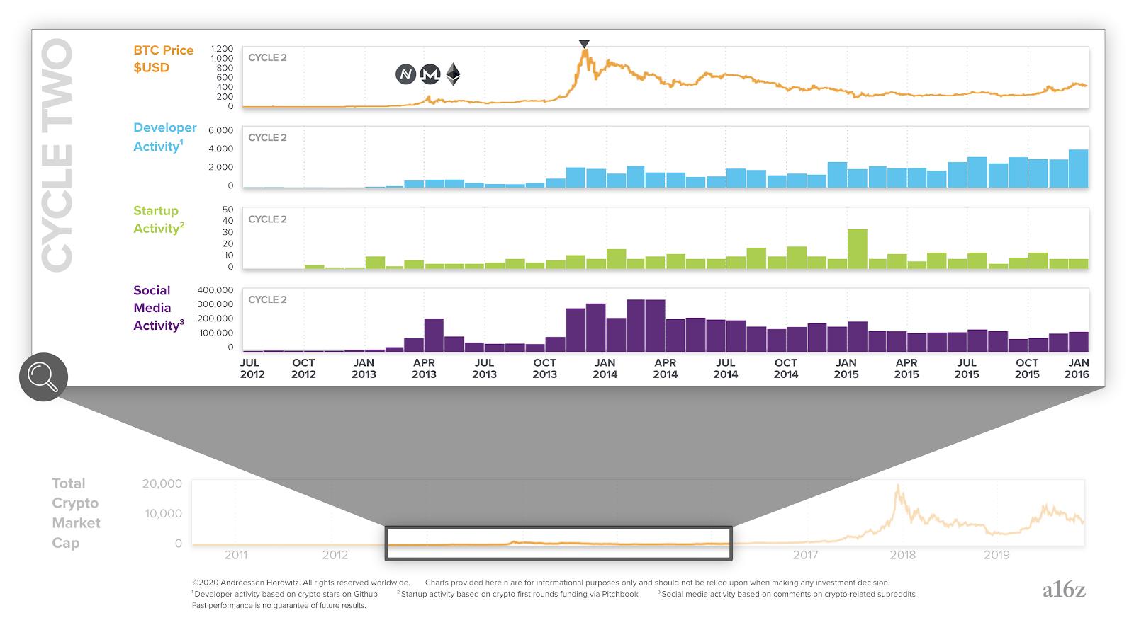 График второго цикла крипто-индустрии (2012−2016 годы)