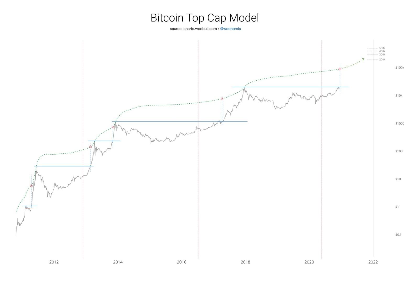 График ВТС по модели Вилли Ву