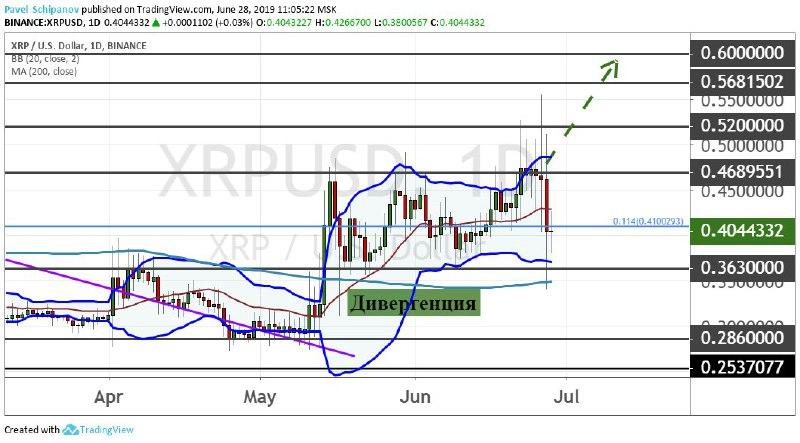 График XRP/USD, дневной таймфрейм