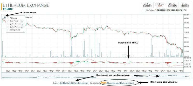 Как пользоваться графиками на бирже Poloniex