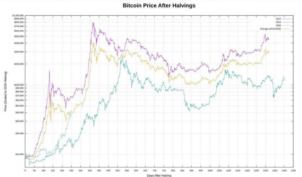 Графики биткоина после каждого халвинга