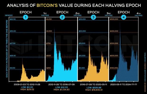 Графики четырех циклов цены биткоина, которые анализирует Дион Гийом