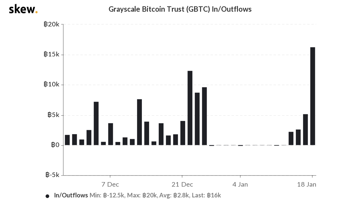 Статистика покупок биткоина фондом Grayscale Investments