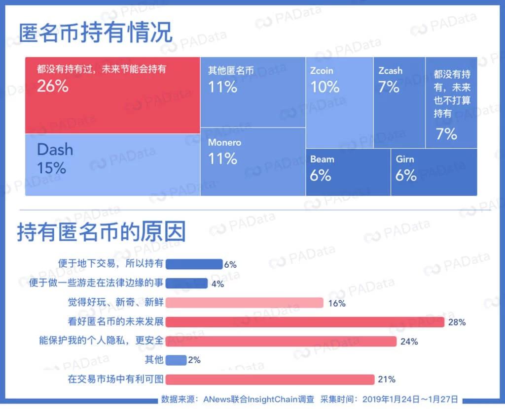 Опрос по самой популярной анонимная криптовалюте в Китае