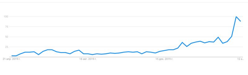Интерес к халвингу биткоина по данным Google Trends