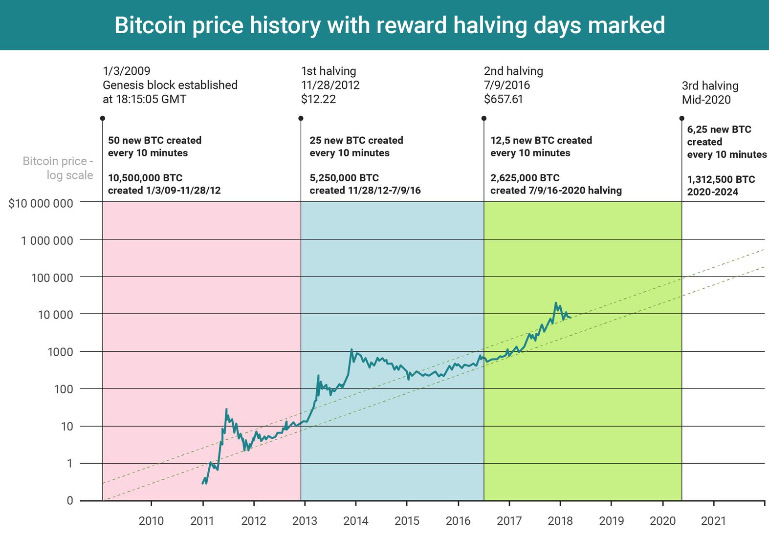 График и даты биткоин-халвинга
