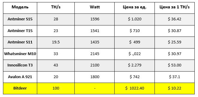 Характеристики самых популярных биткоин-майнеров (алгоритм SHA-256) и стоимость 1 TH