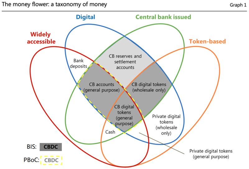 Модель «Денежного цветка», характеризующего различные типы цифровых валют центробанков