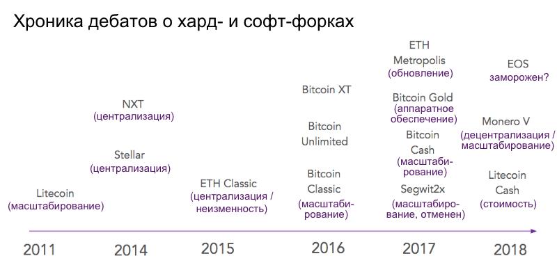 Хард-форки исофт-форки в криптовалютах